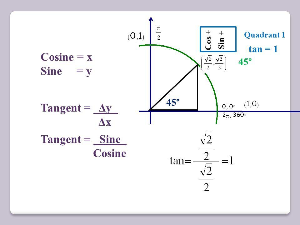 Cosine = x Sine = y Tangent = Δy Δx Tangent = Sine Cosine tan = 1 45°