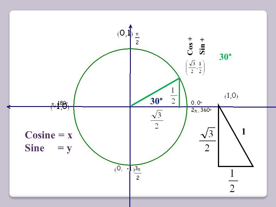 Cos + Sin + 30° 30° 1 Cosine = x Sine = y