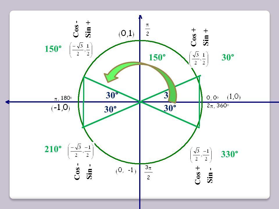 150° 150° 30° 30° 30° 30° 30° 210° 330° Cos - Sin + Cos + Sin + Cos -