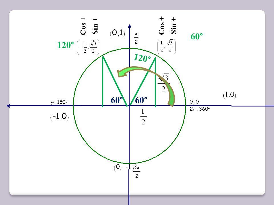 Cos + Sin + Cos + Sin + 60° 120° 120° 60° 60°