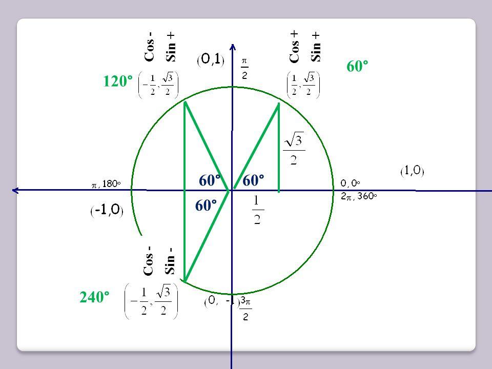 Cos - Sin + Cos + Sin + 60° 120° 60° 60° 60° Cos - Sin - 240°