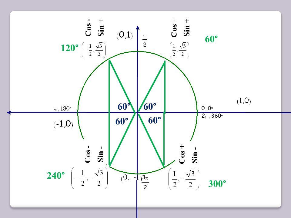60° 120° 60° 60° 60° 60° 240° 300° Cos - Sin + Cos + Sin + Cos - Sin -