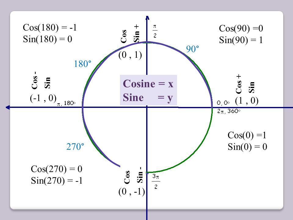 Cosine = x Sine = y Cos(180) = -1 Cos(90) =0 Sin(180) = 0 Sin(90) = 1