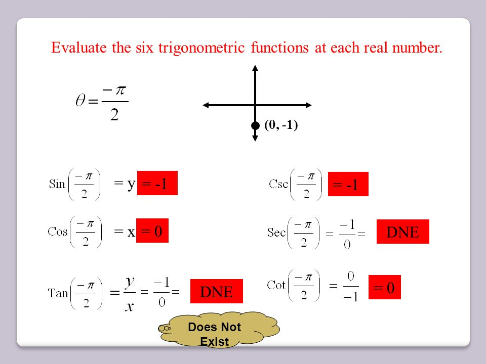 Evaluate the six trigonometric functions at each real number.