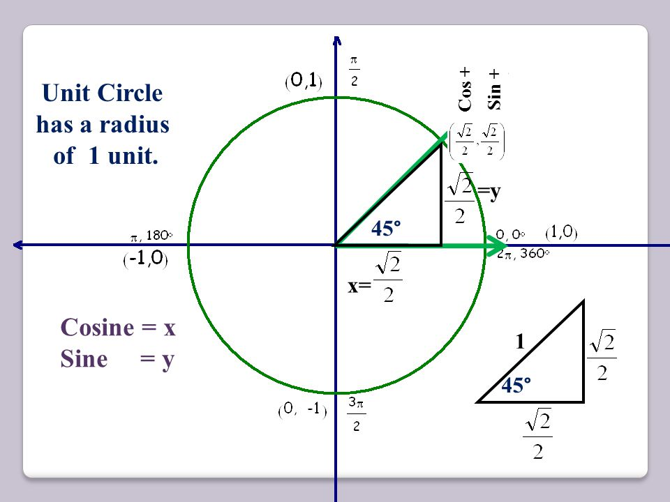 Unit Circle has a radius of 1 unit.