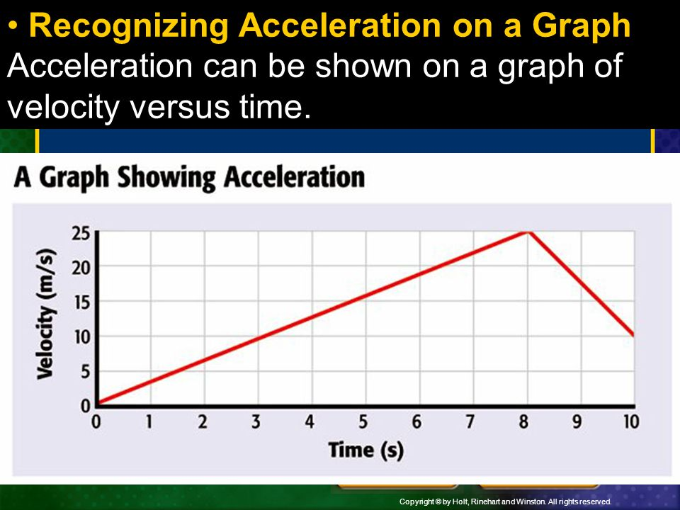 Recognizing Acceleration on a Graph Acceleration can be shown on a graph of velocity versus time.