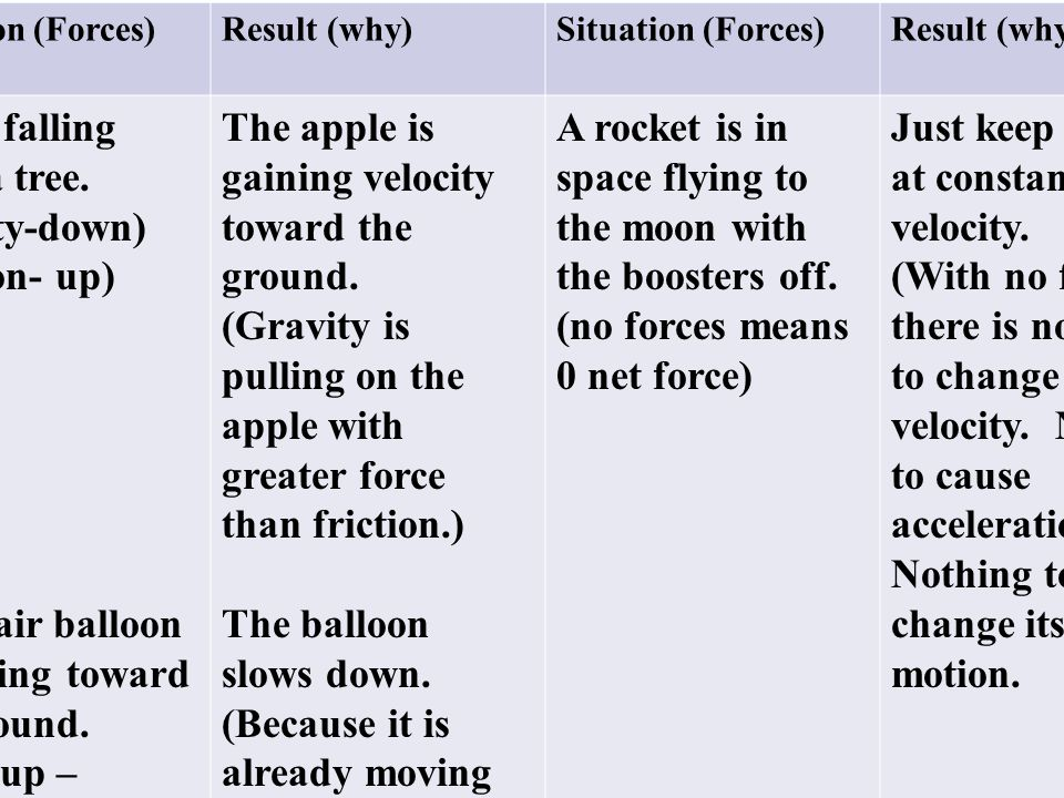 Apple falling from a tree. (gravity-down) (friction- up)
