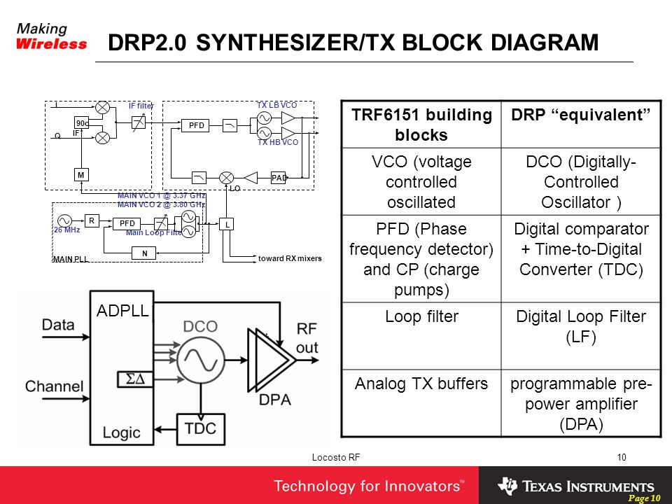 DRP2.0 SYNTHESIZER/TX BLOCK DIAGRAM