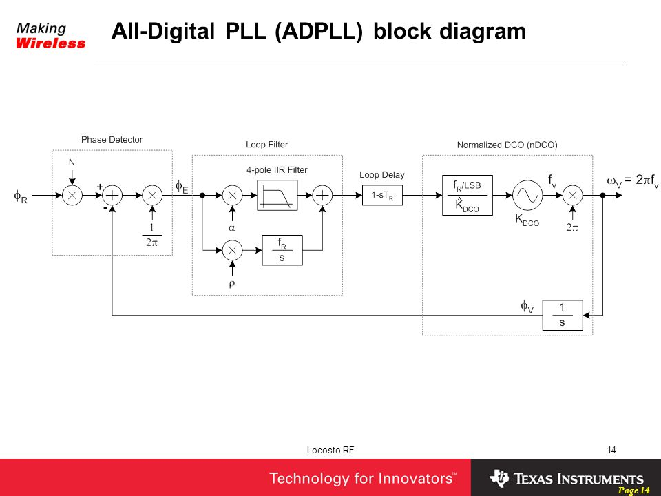 All-Digital PLL (ADPLL) block diagram