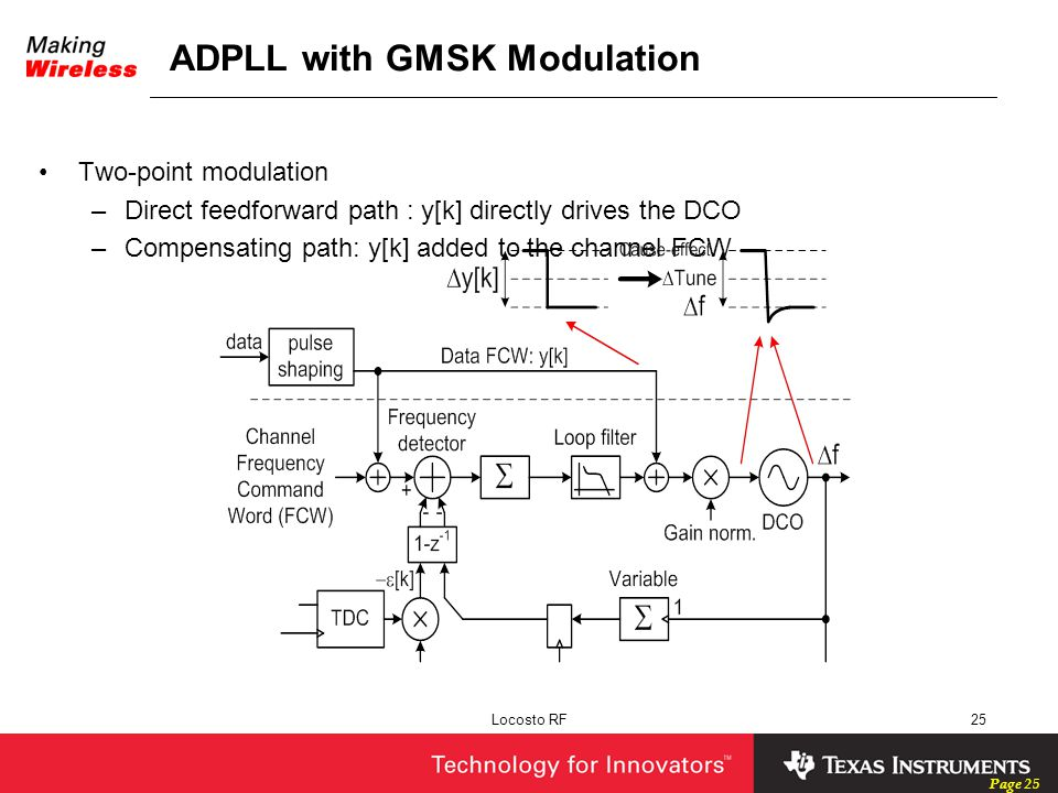 ADPLL with GMSK Modulation