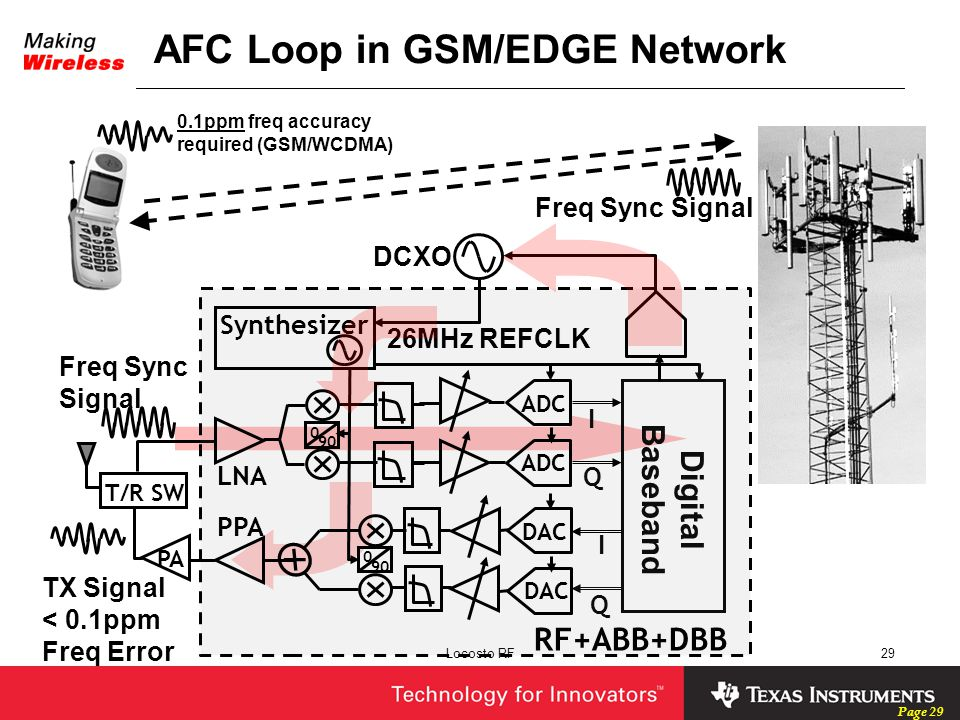 AFC Loop in GSM/EDGE Network