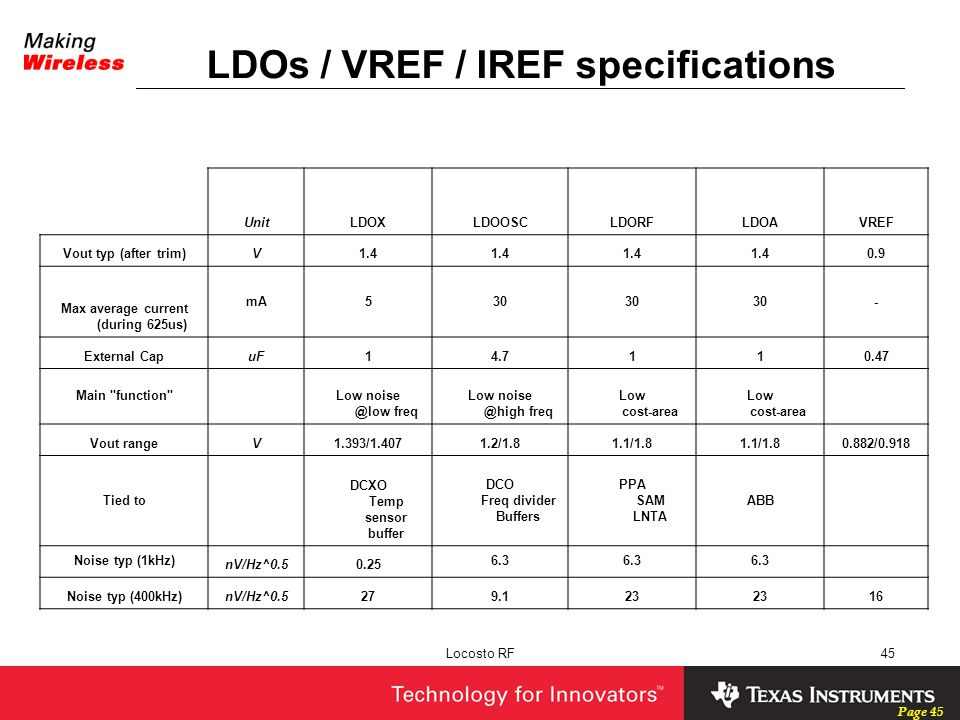 LDOs / VREF / IREF specifications