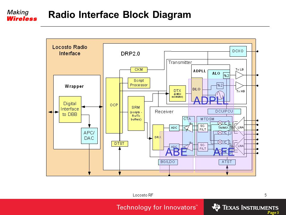 Radio Interface Block Diagram
