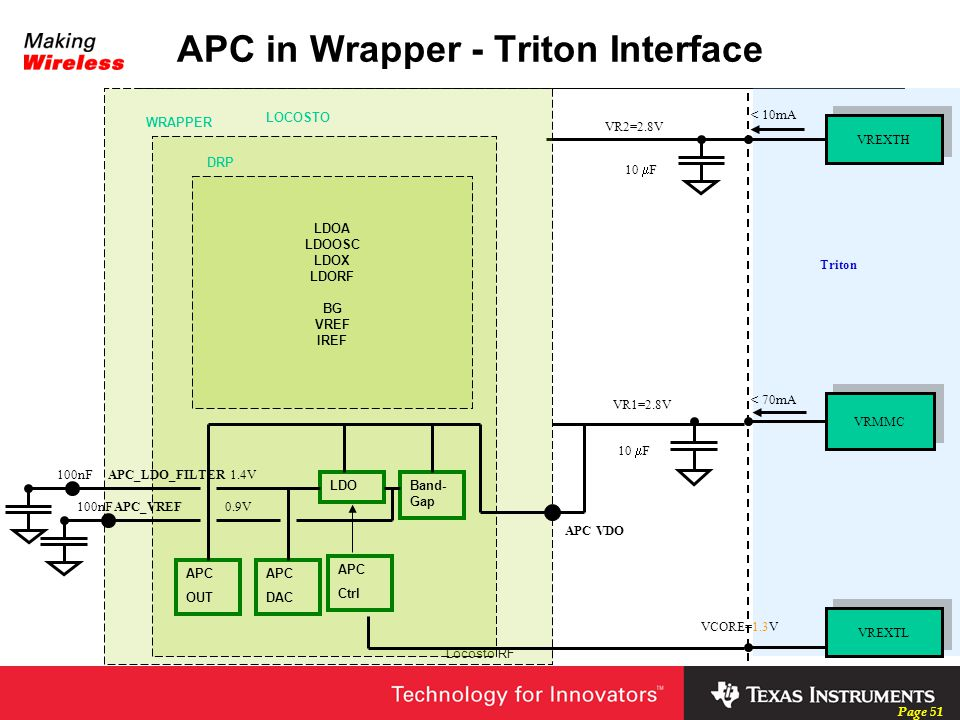 APC in Wrapper - Triton Interface