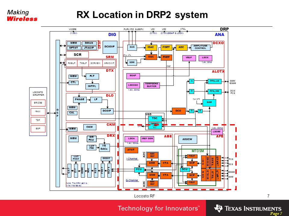 RX Location in DRP2 system