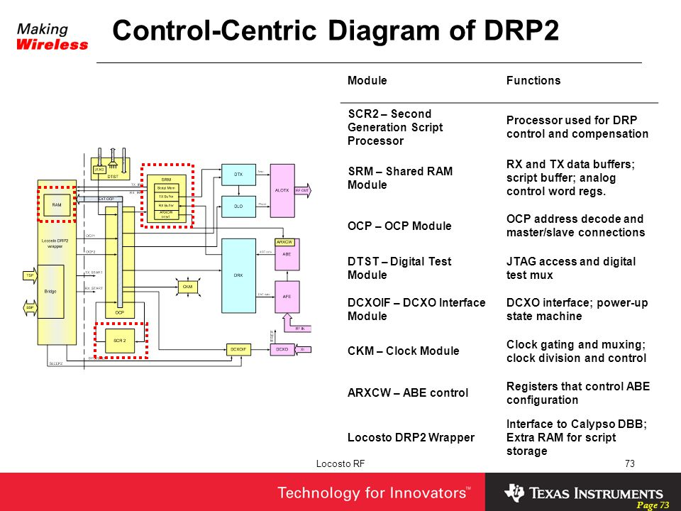 Control-Centric Diagram of DRP2