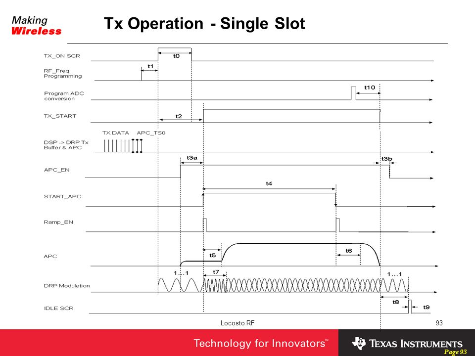 Tx Operation - Single Slot