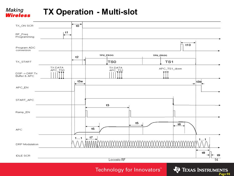 TX Operation - Multi-slot