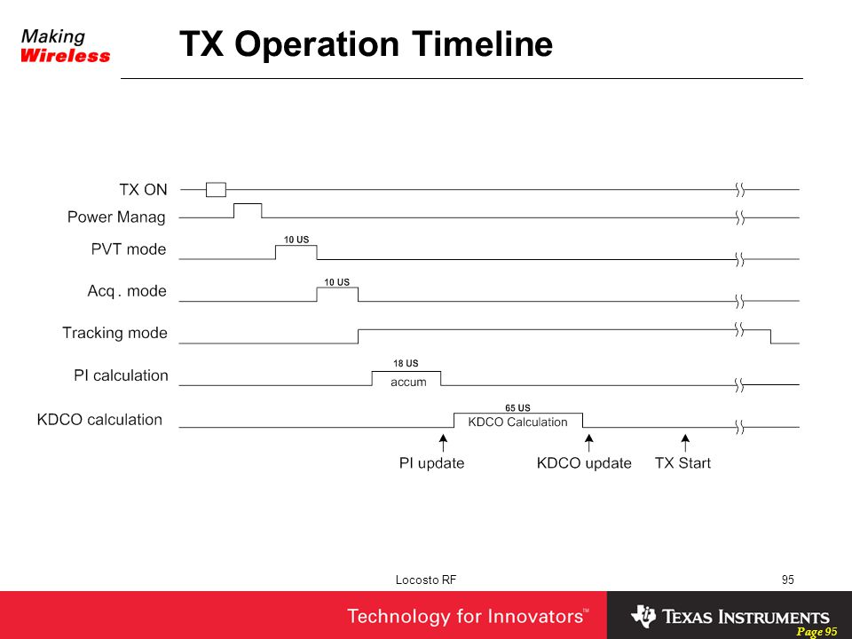 TX Operation Timeline Locosto RF