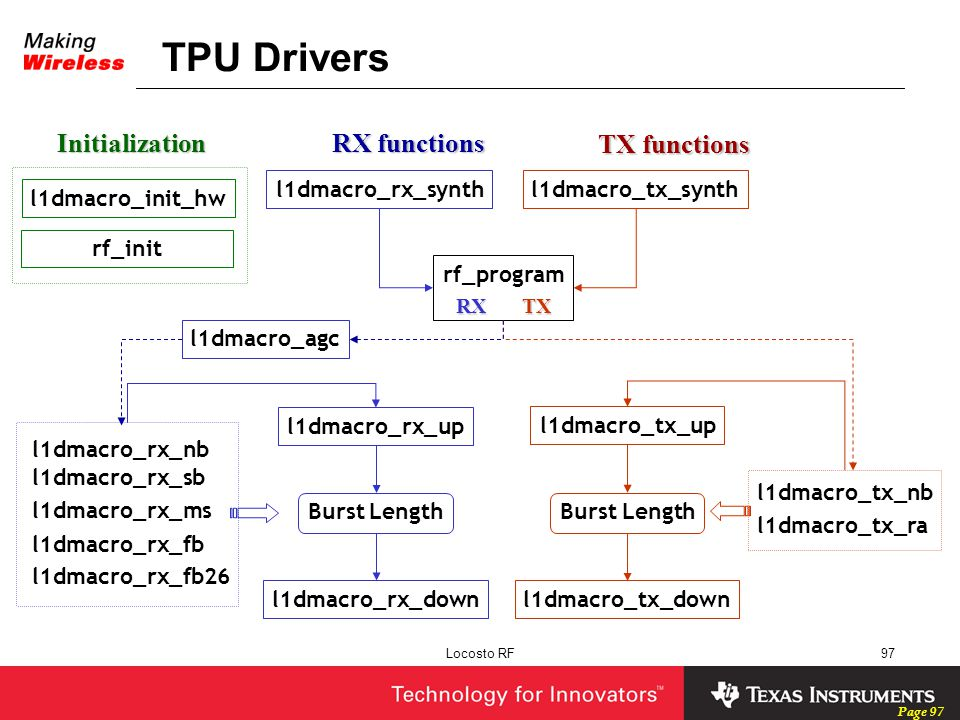 TPU Drivers Initialization RX functions TX functions l1dmacro_rx_synth