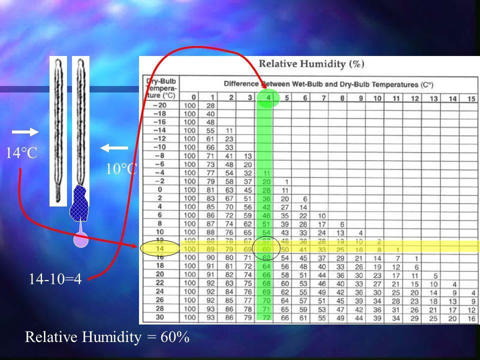 14°C 10°C 14-10=4 Relative Humidity = 60%