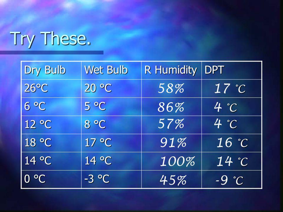 Try These. 58% 17 °C 86% 4 °C 57% 4 °C 91% 16 °C 100% 14 °C 45% -9 °C