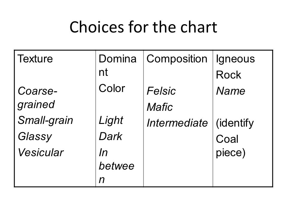 Choices for the chart Texture Coarse-grained Small-grain Glassy