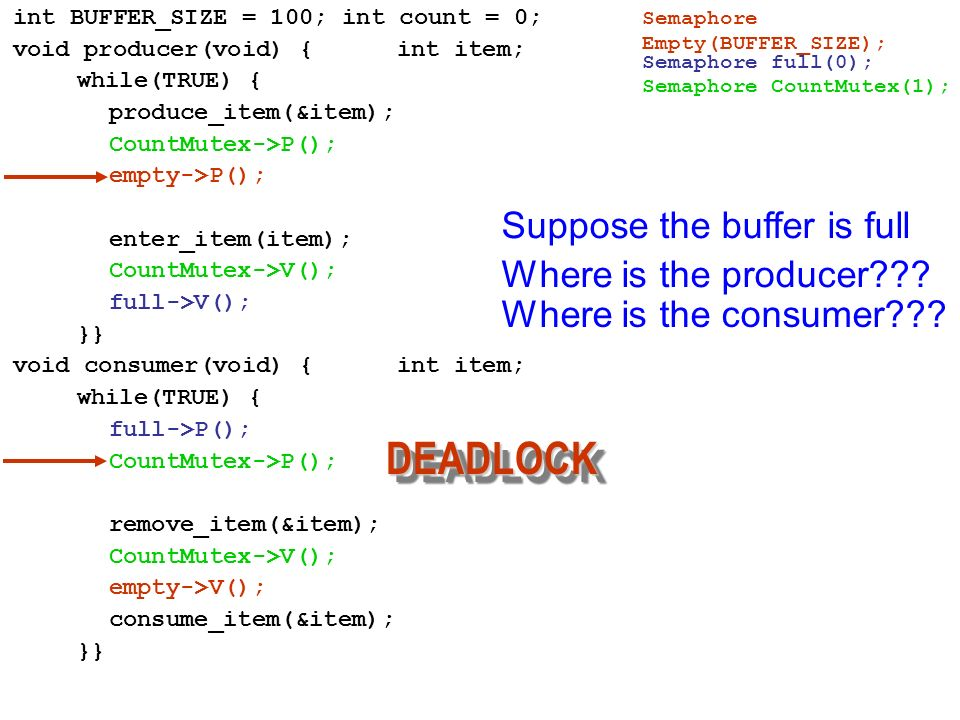 DEADLOCK Suppose the buffer is full Where is the producer