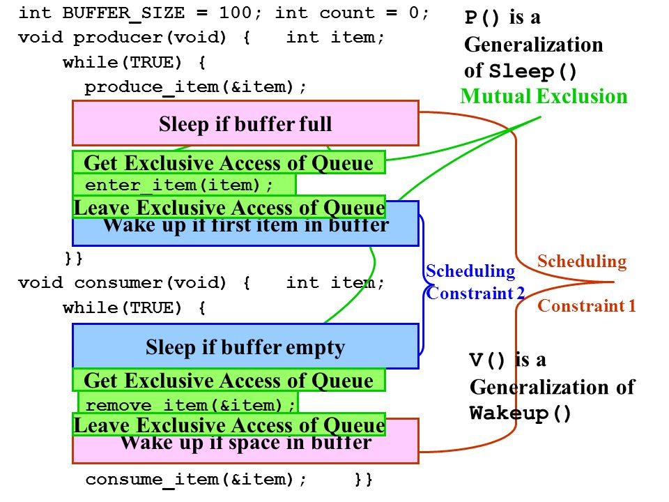 P() is a Generalization of Sleep()