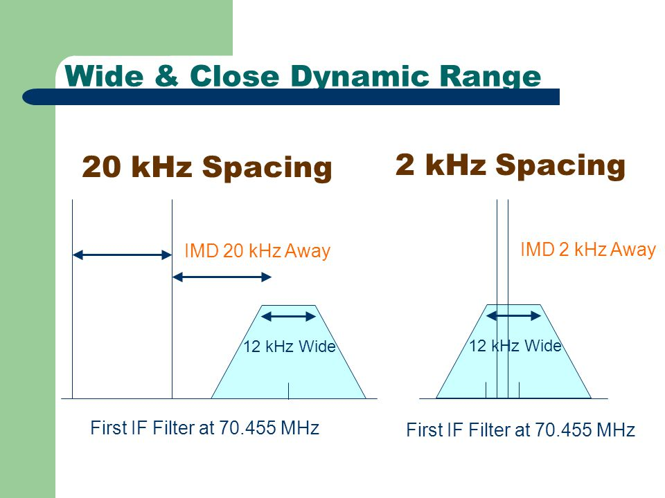 Wide & Close Dynamic Range