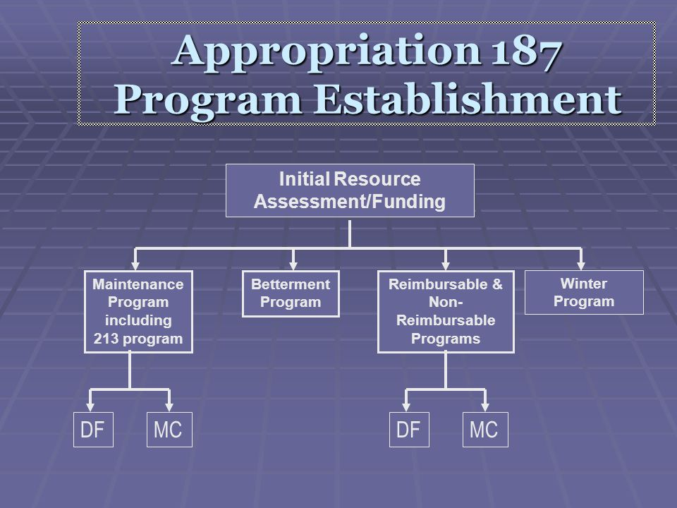 Appropriation 187 Program Establishment