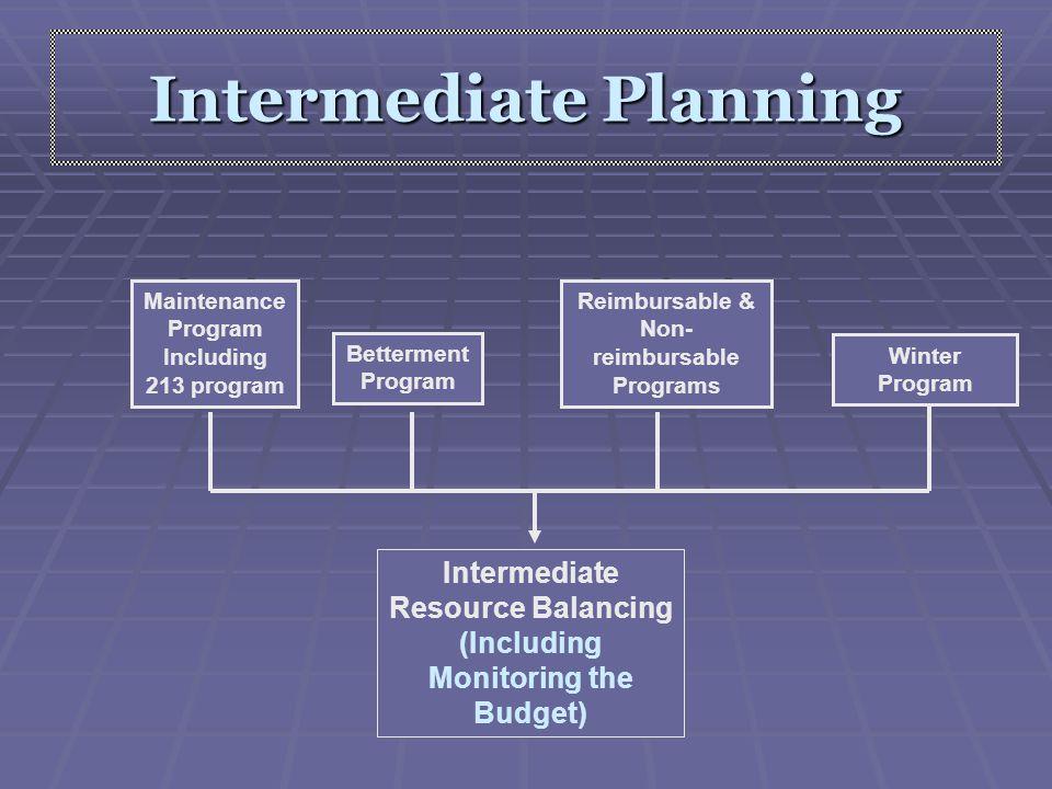 Intermediate Planning