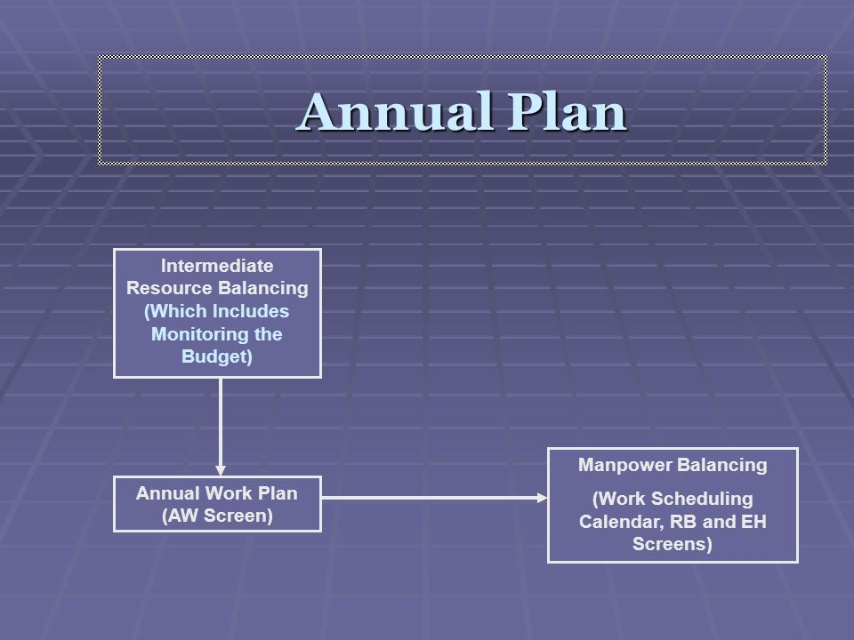 Annual Plan Intermediate Resource Balancing (Which Includes Monitoring the Budget) Manpower Balancing.