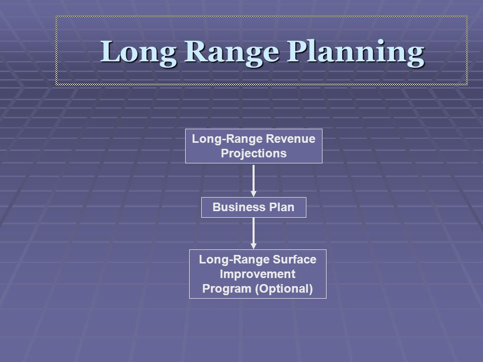 Long Range Planning Long-Range Revenue Projections Business Plan