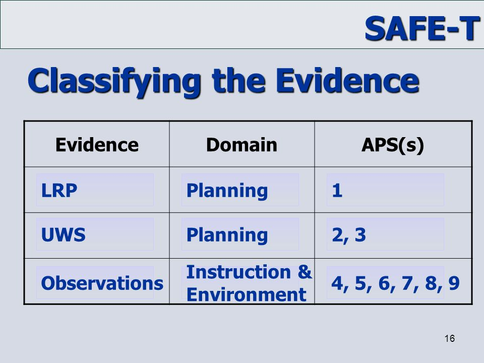 Classifying the Evidence