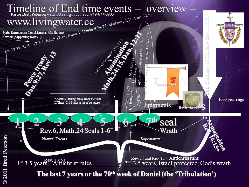 Timeline of End time events – overview – www.livingwater.cc