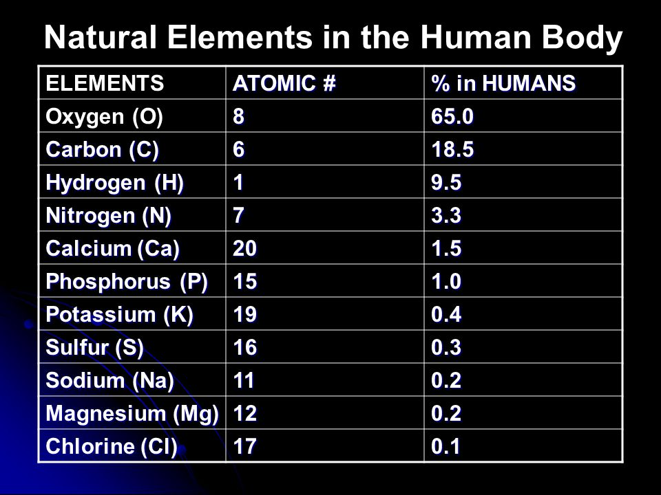 Natural Elements in the Human Body