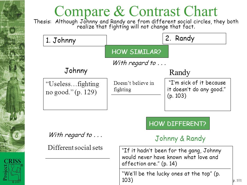 compare two characters in the outsiders Working on a compare and contrast essay about the great gatsby  for you to  just list the differences and similarities between two characters, you need to take   although both gatsby and nick are outsiders to the wealthy.