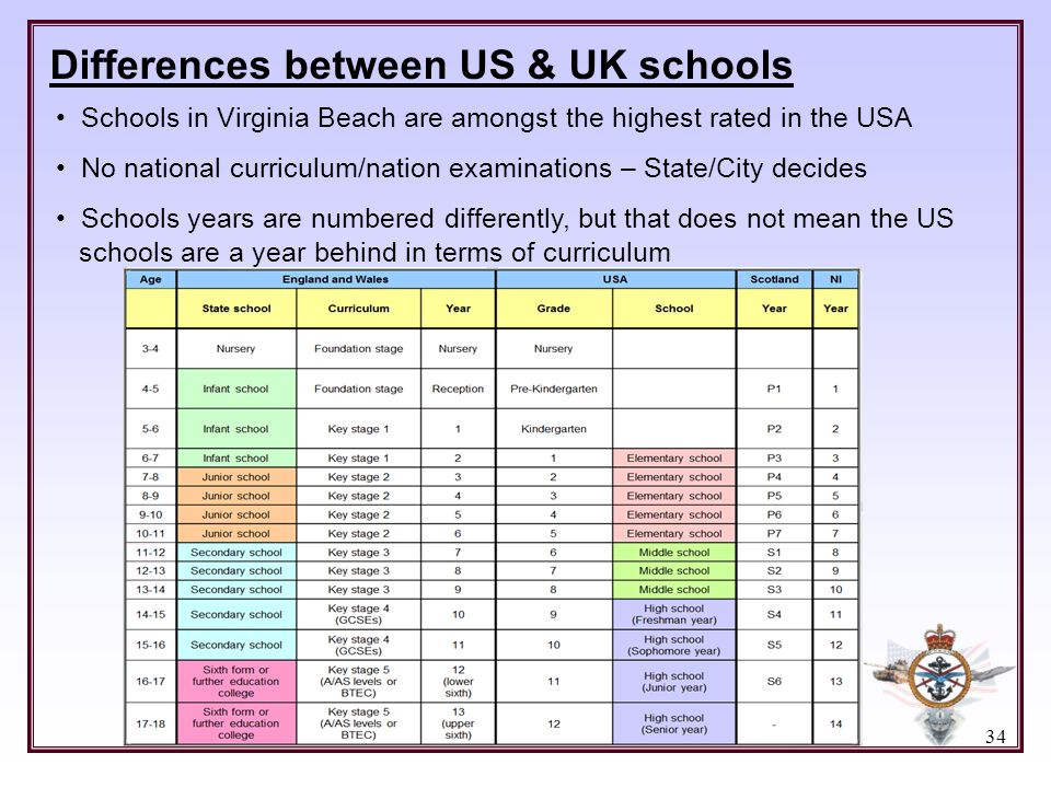 Differences between US & UK schools