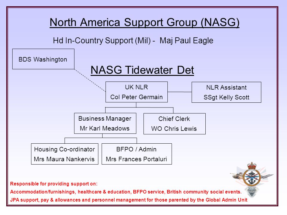 North America Support Group (NASG)