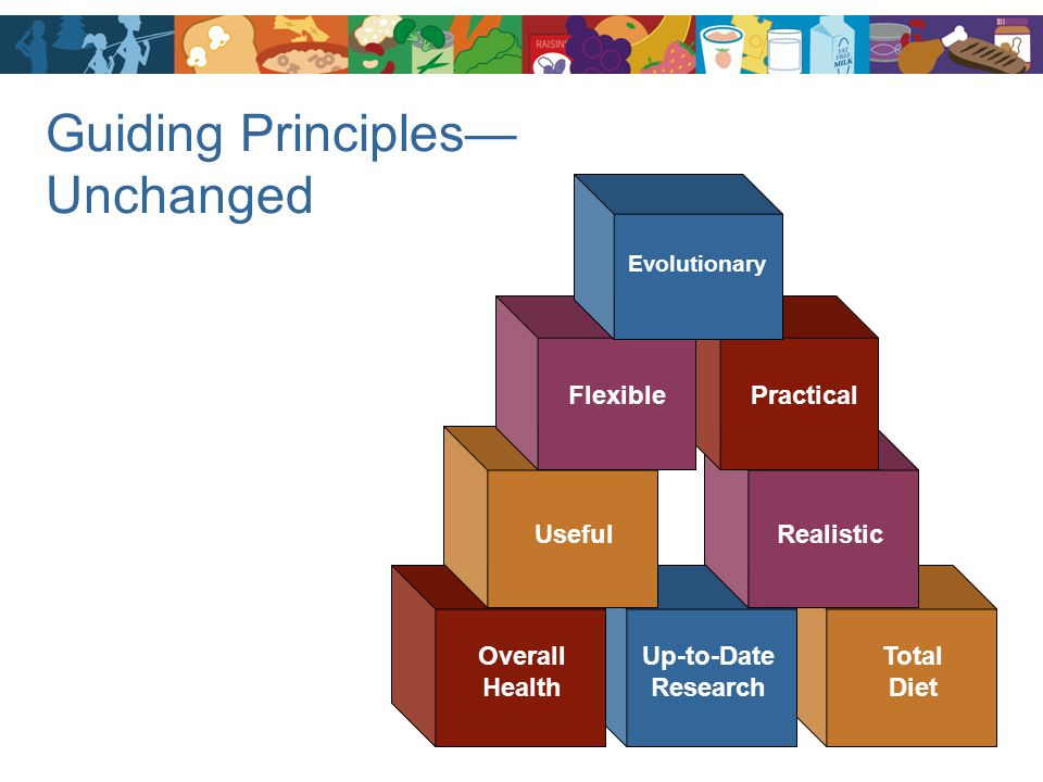 Guiding Principles— Unchanged