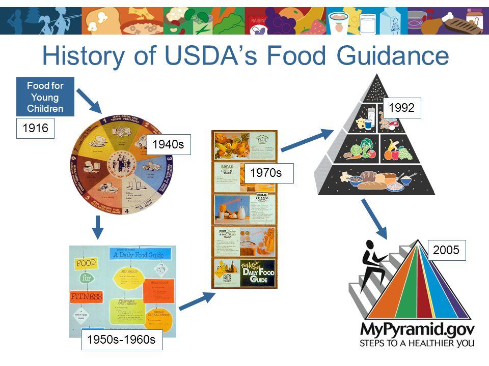 History of USDA's Food Guidance