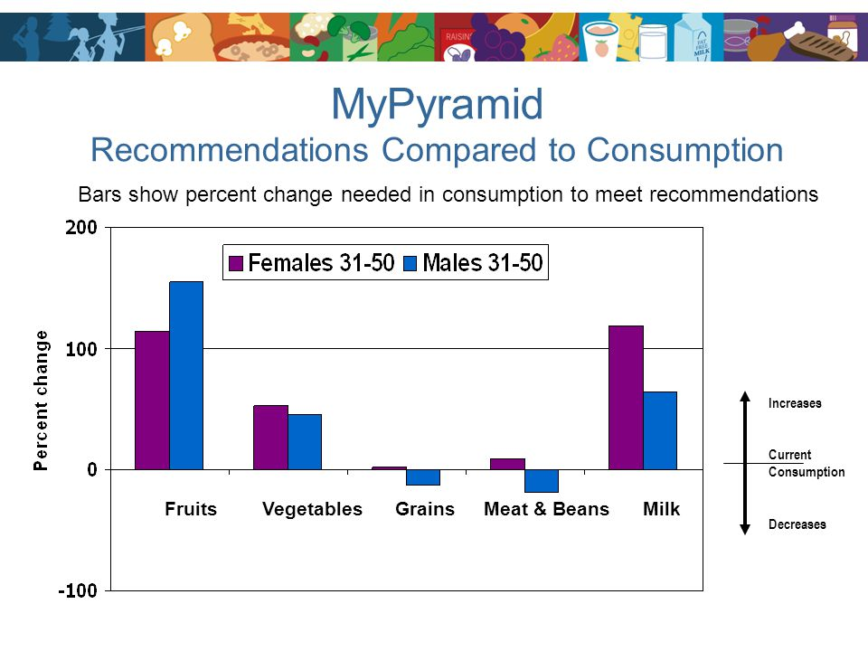 MyPyramid Recommendations Compared to Consumption