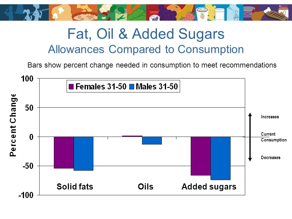 Fat, Oil & Added Sugars Allowances Compared to Consumption