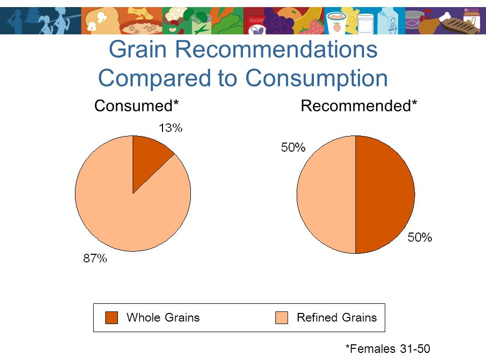 Grain Recommendations Compared to Consumption
