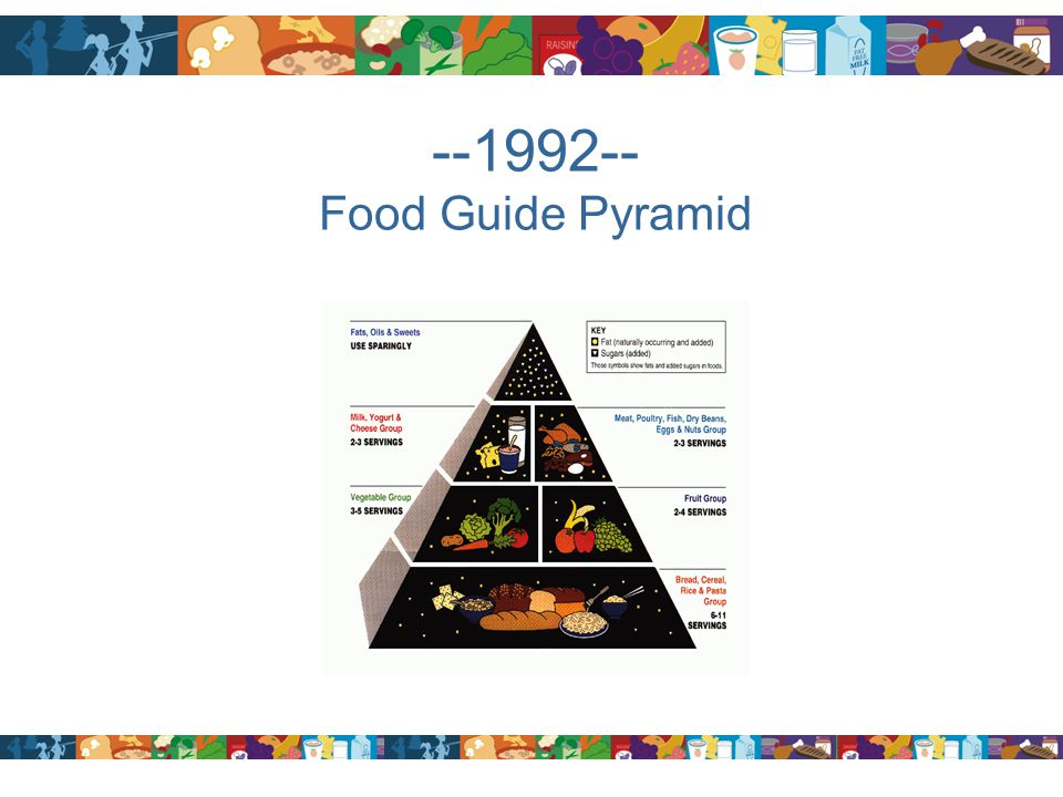 --1992-- Food Guide Pyramid
