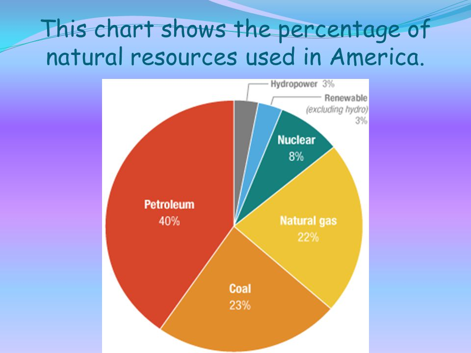 This chart shows the percentage of natural resources used in America.