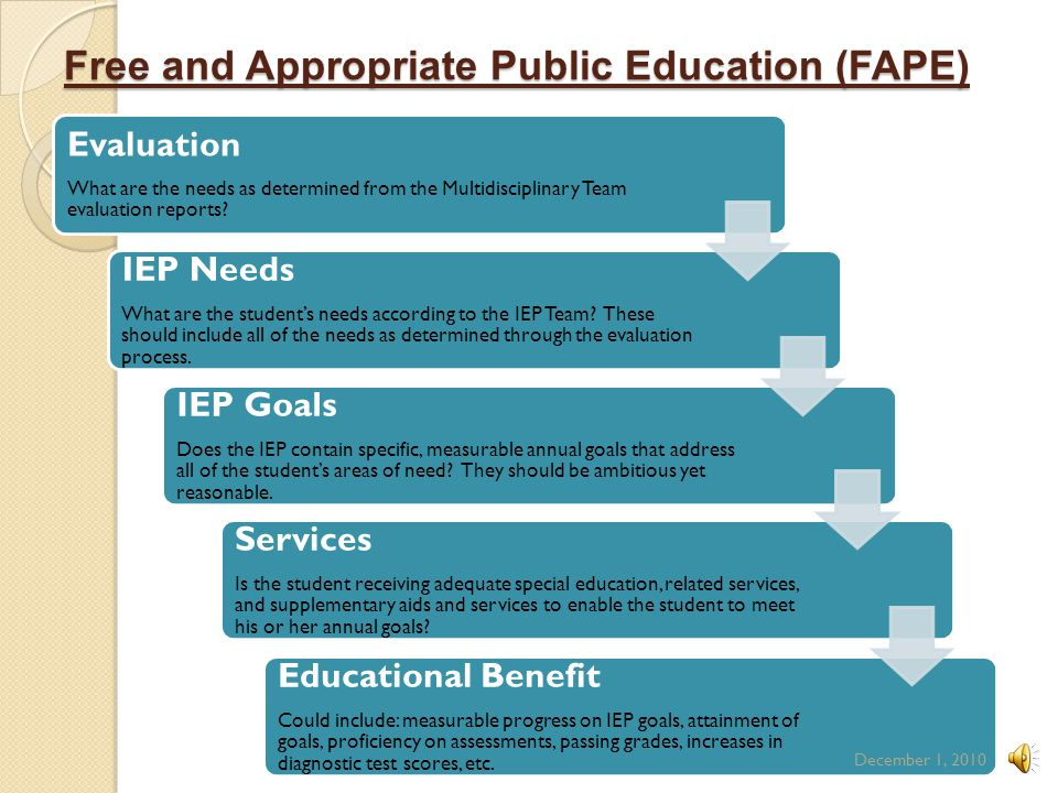Free and Appropriate Public Education (FAPE)