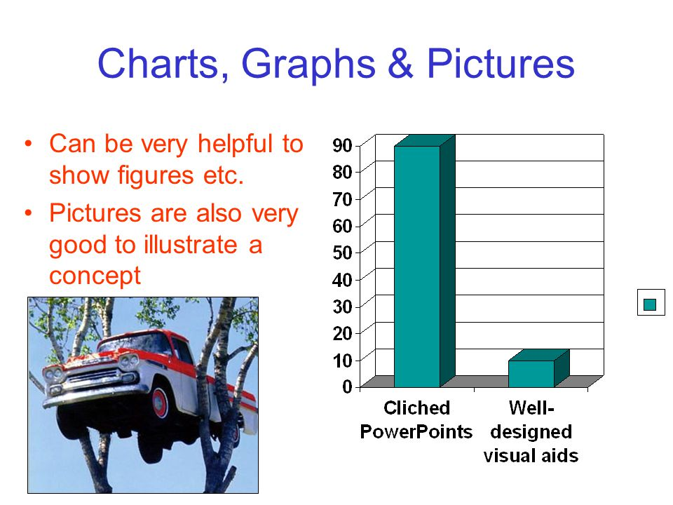Charts, Graphs & Pictures