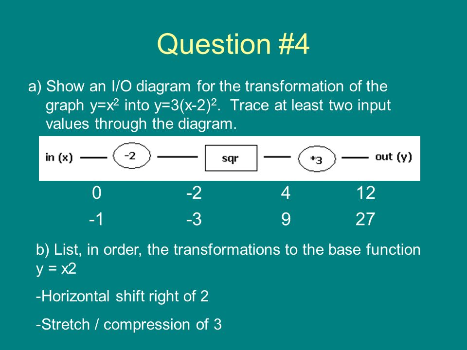 Question #4 a) Show an I/O diagram for the transformation of the graph y=x2 into y=3(x-2)2. Trace at least two input values through the diagram.
